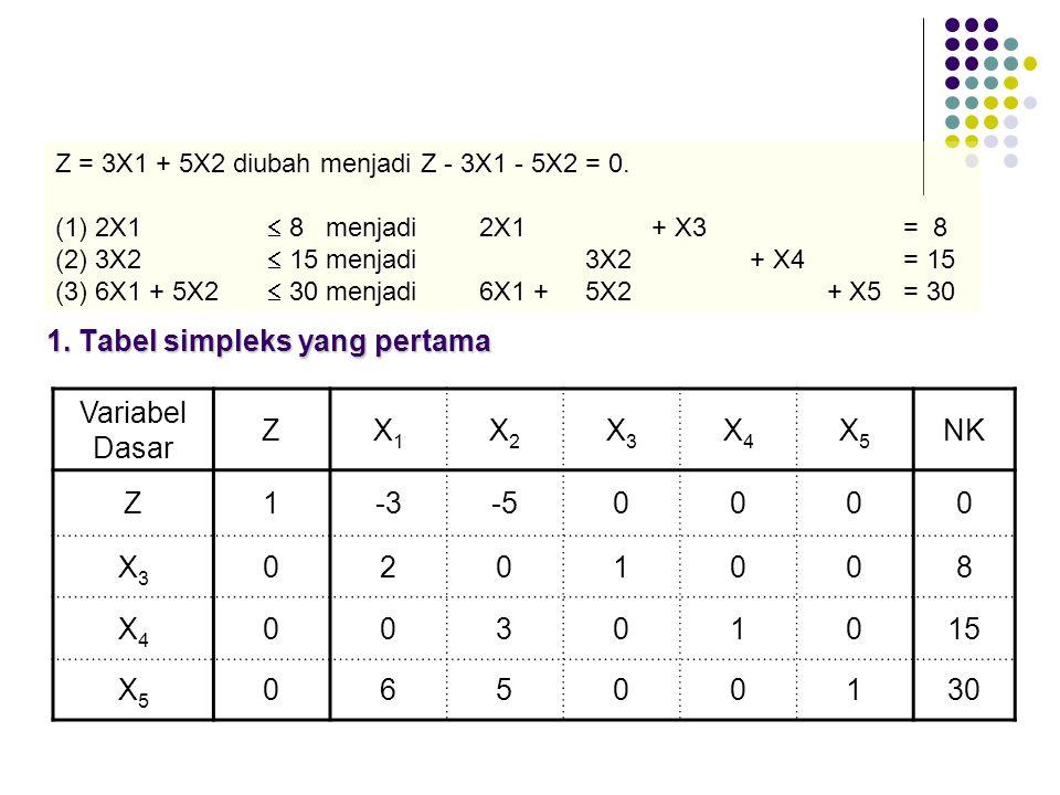 Penyelesaian: Fungsi batasan: 2X1 + X3 = 8 3X2 + X4 = 15 6X1 + 5X2 -X5 + X6 = 30 Fungsi tujuan menjadi: Maksimumkan (-Z) = -3X1 – 5X2 –MX3 – MX6 diubah menjadi fungsi implisit => -Z + 3X1 + 5X2 + MX3 + MX6 = 0 Nilai – nilai variabel dasar (X3 dan X6 ) harus = 0, maka: