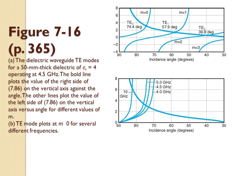 Figure 7-16 (p. 365) (a) The dielectric waveguide TE modes for a 50-mm-thick dielectric of  r = 4 operating at 4.5 GHz. The bold line plots the value