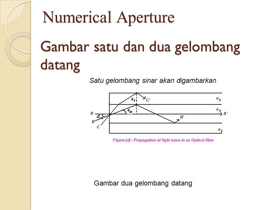 Gambar satu dan dua gelombang datang Satu gelombang sinar akan digambarkan Gambar dua gelombang datang Numerical Aperture