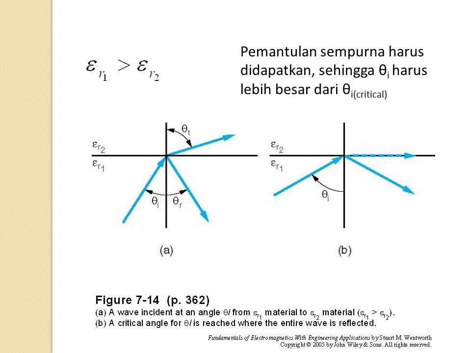 Di material nonmagnetik dapat ditulis: Pembiasannya (Hukum Snell) dapat ditulis menjadi: