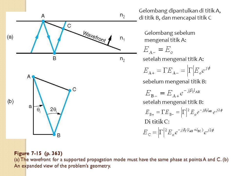Gelombang sebelum mengenai titik A: setelah mengenai titik A: sebelum mengenai titik B: setelah mengenai titik B: Di titik C: Gelombang dipantulkan di