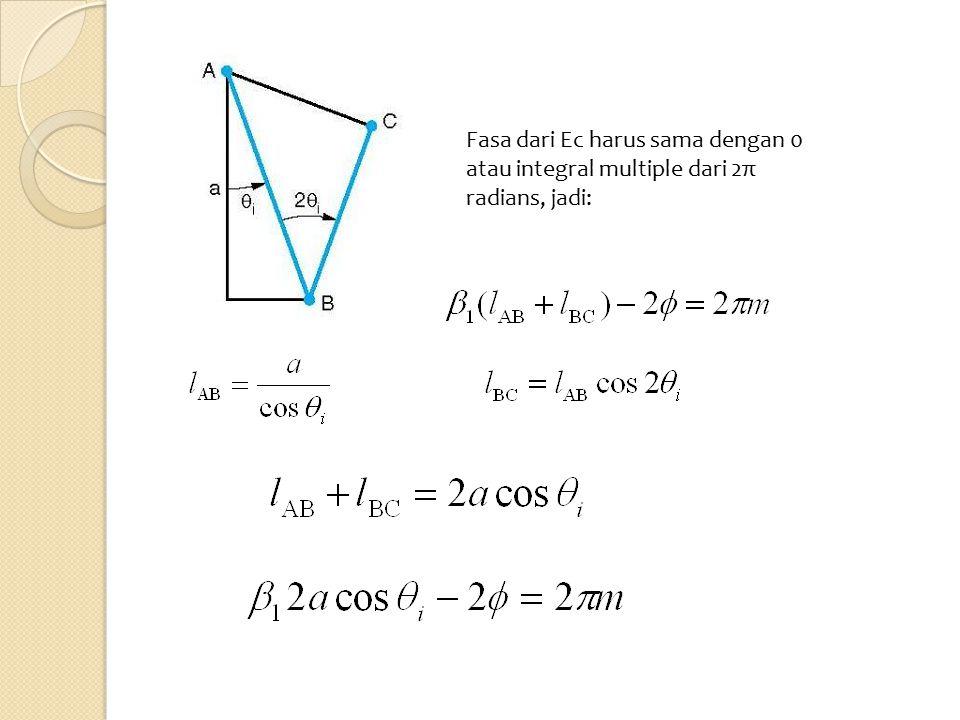 TE Mode Untuk media nonmagnetik dapat dituliskan: Menggunakan hukum Snell pembiasan: Magnitude dari Γ TE =1 dan fasanya: Dengan memasukkan fasa ke persamaan: Maka didapatkan: