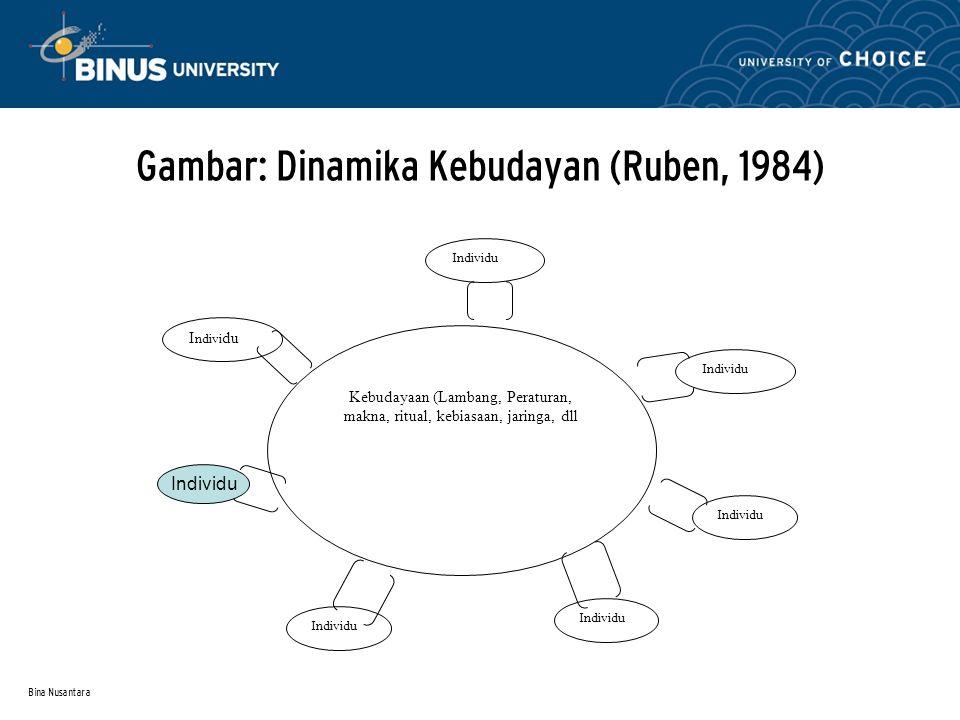Bina Nusantara Gambar: Dinamika Kebudayan (Ruben, 1984) Kebudayaan (Lambang, Peraturan, makna, ritual, kebiasaan, jaringa, dll I ndivi du