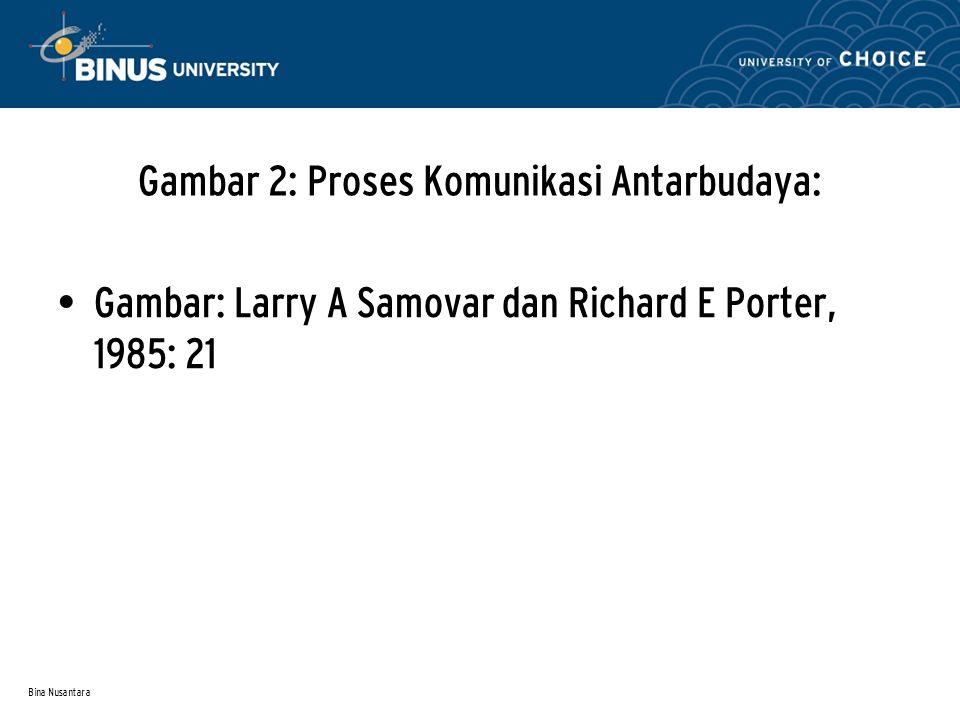 Bina Nusantara Gambar 2: Proses Komunikasi Antarbudaya: Gambar: Larry A Samovar dan Richard E Porter, 1985: 21