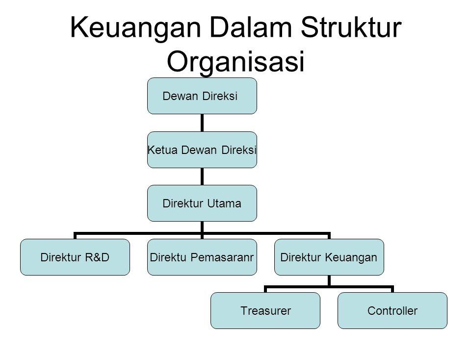 Keuangan Dalam Struktur Organisasi Dewan Direksi Ketua Dewan Direksi Direktur Utama Direktur R&D Direktu Pemasaranr Direktur Keuangan TreasurerControl