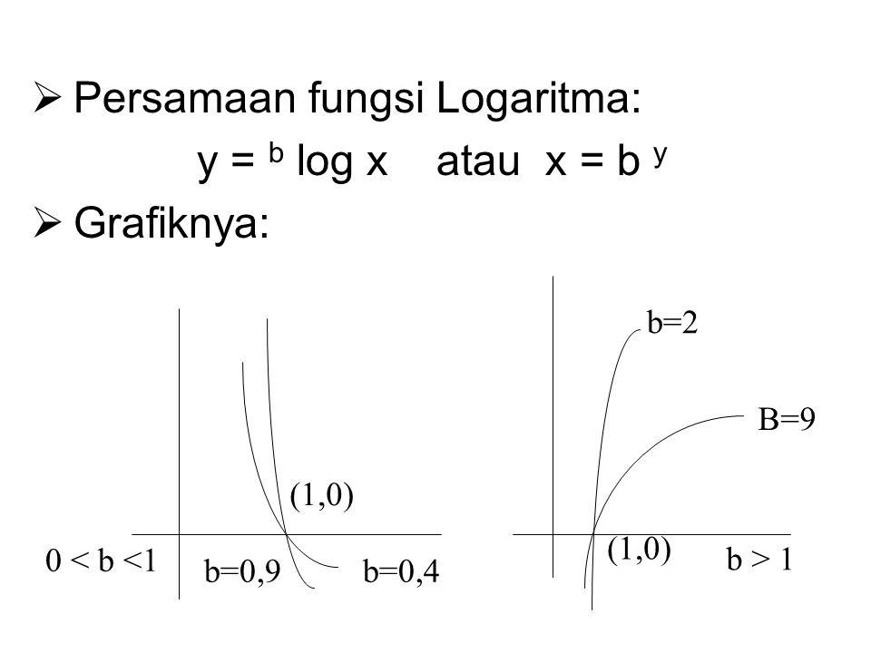 Persamaan fungsi Logaritma: y = b log x atau x = b y  Grafiknya: b=0,4b=0,9 (1,0) b=2 B=9 0 < b <1 b > 1 (1,0)