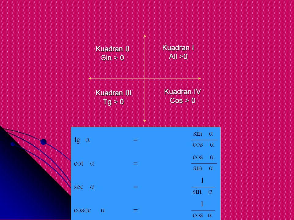 Kuadran I All >0 Kuadran II Sin > 0 Kuadran III Tg > 0 Kuadran IV Cos > 0