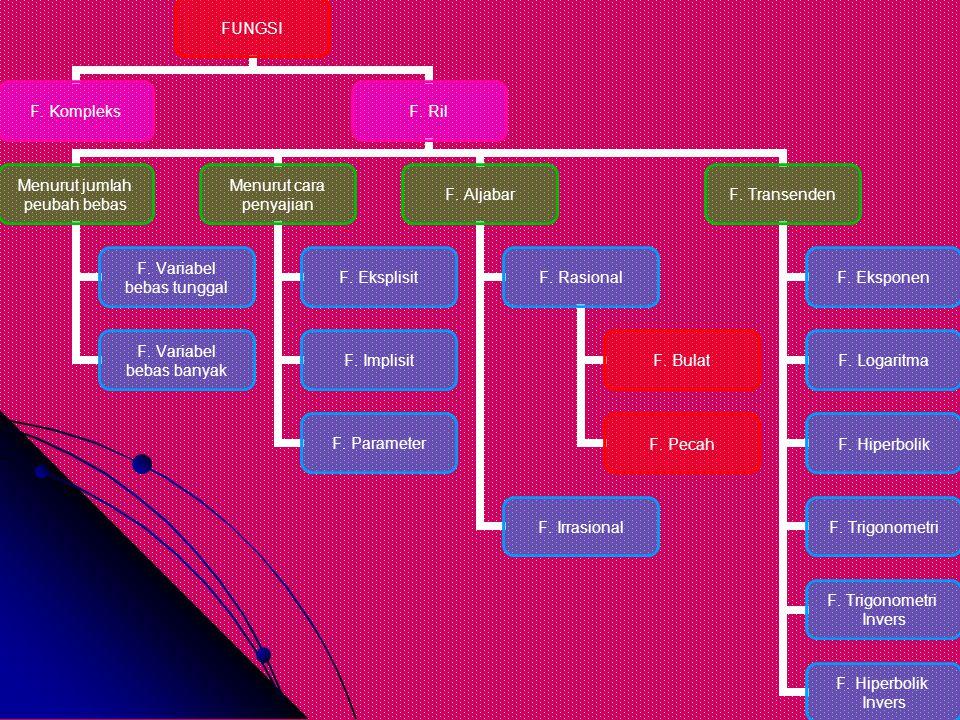 Fungsi Aljabar Fungsi Aljabar adalah fungsi yang diperoleh dengan sejumlah berhingga operasi aljabar yang meliputi penjumlahan, pengurangan, perkalian, pengkuadratan, pemangkatan, penarikan akar, dll.