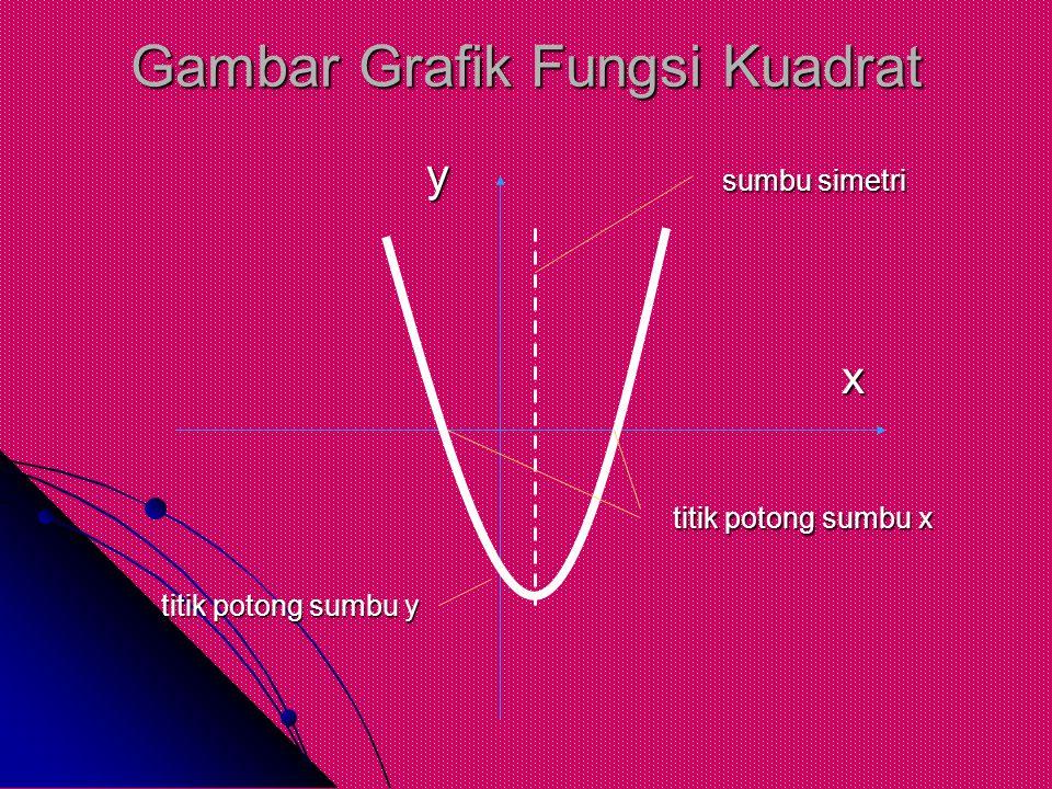 Gambar Grafik Fungsi Kuadrat y sumbu simetri y sumbu simetri x titik potong sumbu x titik potong sumbu x titik potong sumbu y titik potong sumbu y
