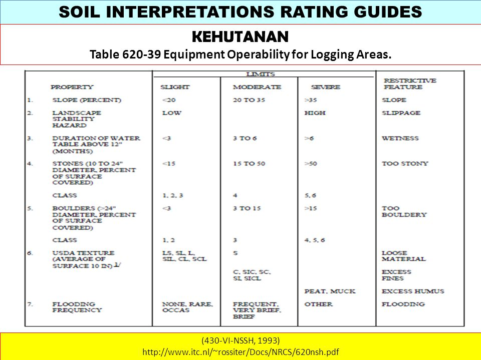 SOIL INTERPRETATIONS RATING GUIDES (430-VI-NSSH, 1993) http://www.itc.nl/~rossiter/Docs/NRCS/620nsh.pdf KEHUTANAN Table 620-39 Equipment Operability for Logging Areas.