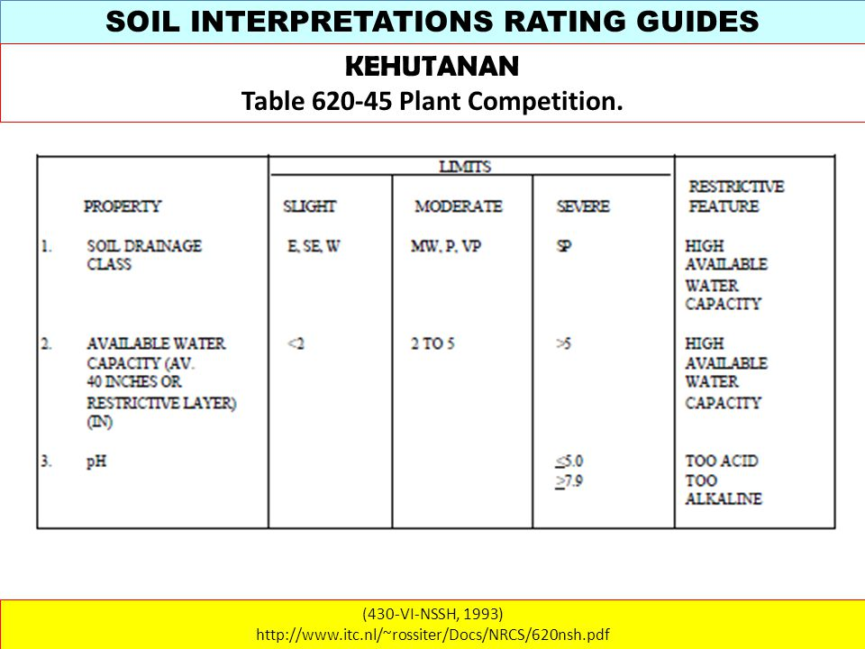 SOIL INTERPRETATIONS RATING GUIDES (430-VI-NSSH, 1993) http://www.itc.nl/~rossiter/Docs/NRCS/620nsh.pdf KEHUTANAN Table 620-45 Plant Competition.