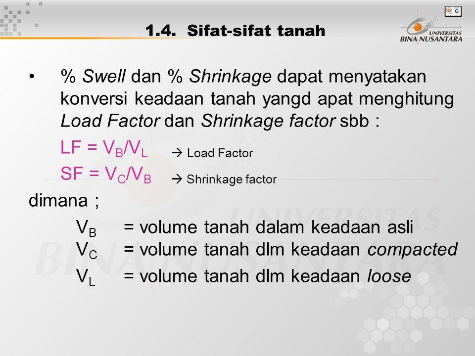1.4. Sifat-sifat tanah % Swell dan % Shrinkage dapat menyatakan konversi keadaan tanah yangd apat menghitung Load Factor dan Shrinkage factor sbb : LF