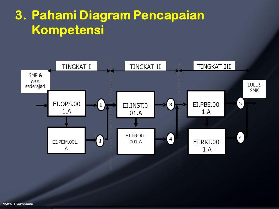 SMKN 1 Sukorambi 3. Pahami Diagram Pencapaian Kompetensi