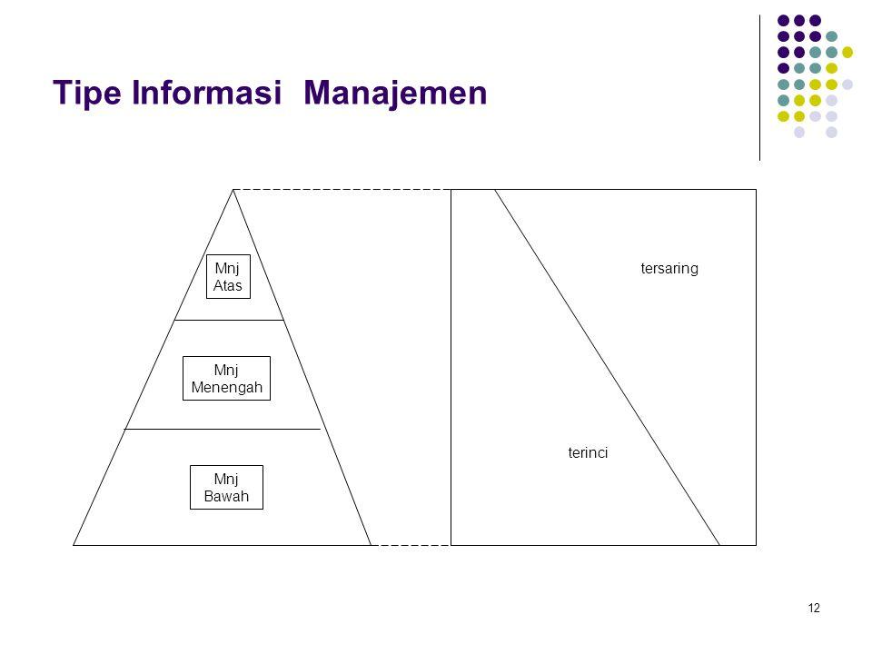12 Tipe Informasi Manajemen tersaring terinci Mnj Atas Mnj Menengah Mnj Bawah