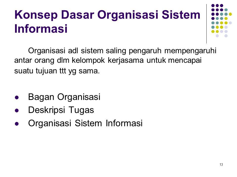 13 Konsep Dasar Organisasi Sistem Informasi Organisasi adl sistem saling pengaruh mempengaruhi antar orang dlm kelompok kerjasama untuk mencapai suatu