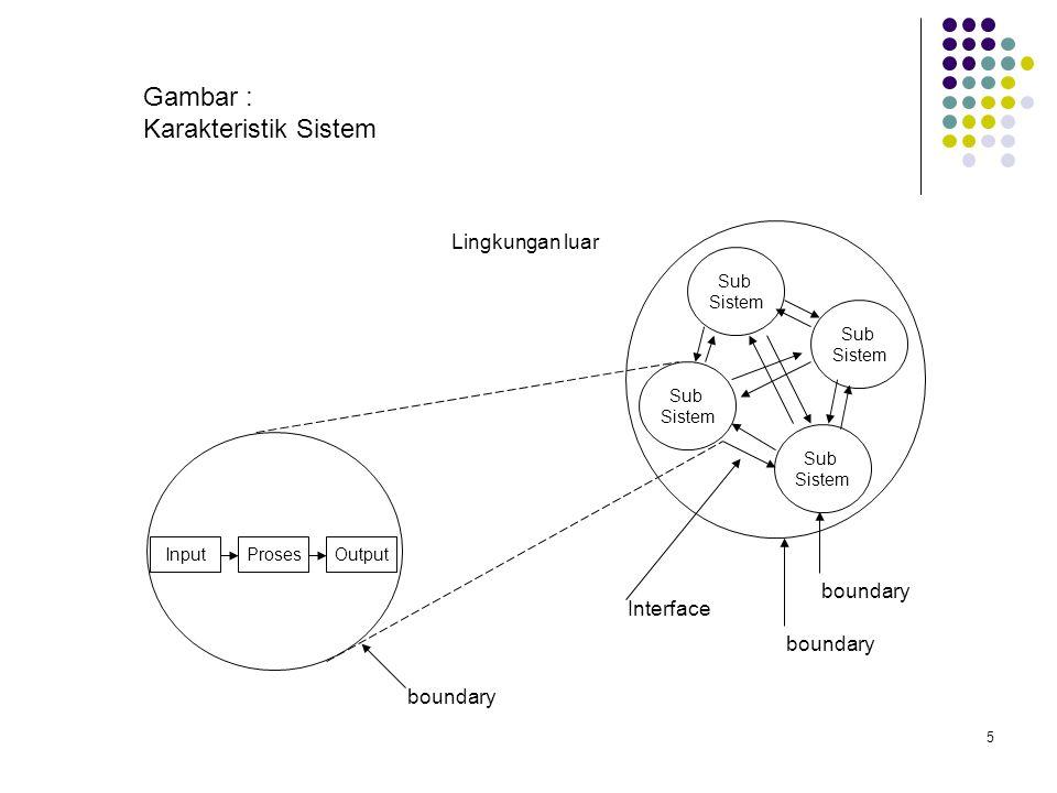 5 Sub Sistem Sub Sistem Sub Sistem Sub Sistem InputProsesOutput Lingkungan luar boundary Interface Gambar : Karakteristik Sistem