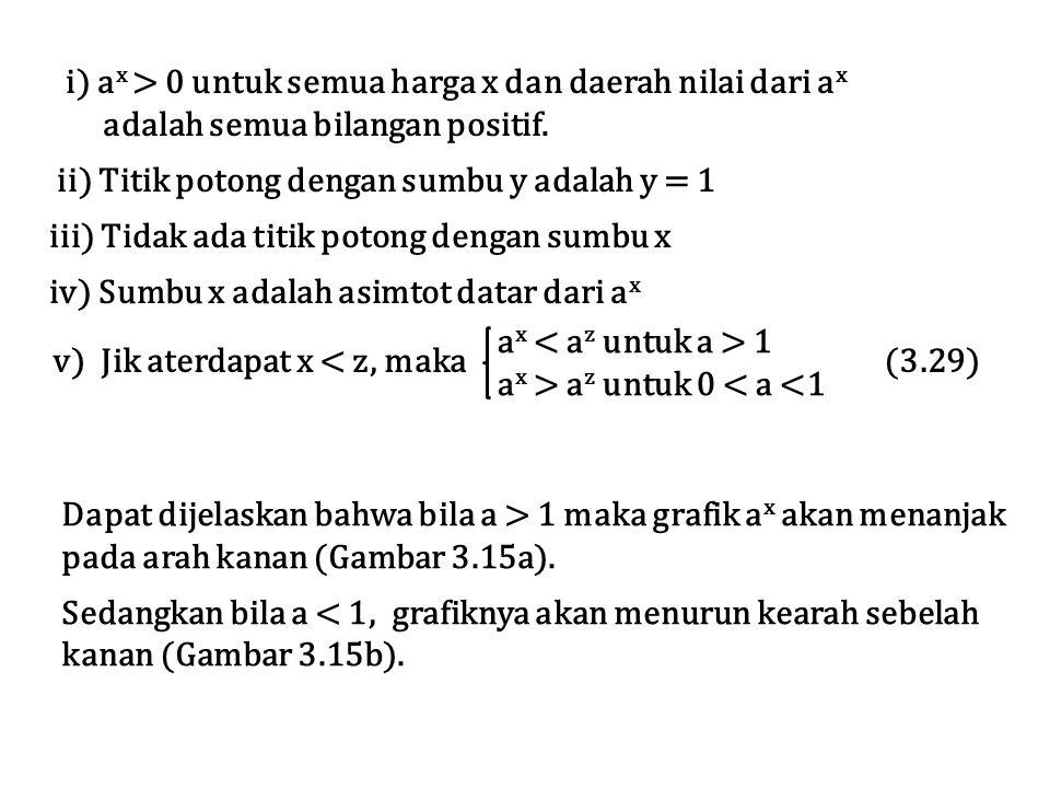 v) Jik aterdapat x < z, maka (3.29) a x 1 a x > a z untuk 0 < a <1 i) a x > 0 untuk semua harga x dan daerah nilai dari a x adalah semua bilangan posi