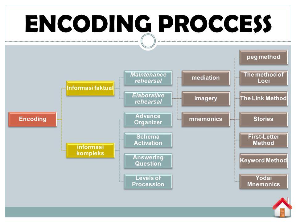 ENCODING PROCCESS