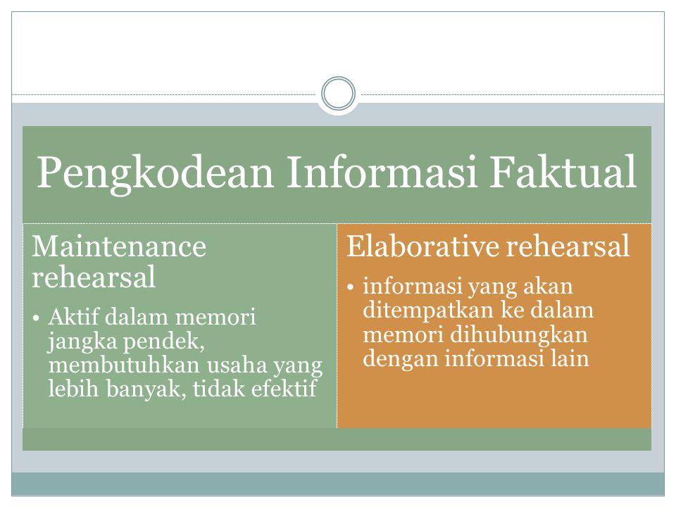 Pengkodean Informasi Faktual Maintenance rehearsal Aktif dalam memori jangka pendek, membutuhkan usaha yang lebih banyak, tidak efektif Elaborative rehearsal informasi yang akan ditempatkan ke dalam memori dihubungkan dengan informasi lain