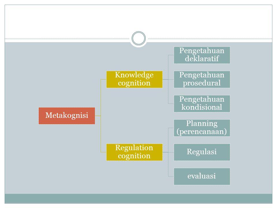 Metakognisi Knowledge cognition Pengetahuan deklaratif Pengetahuan prosedural Pengetahuan kondisional Regulation cognition Planning (perencanaan) Regulasi evaluasi