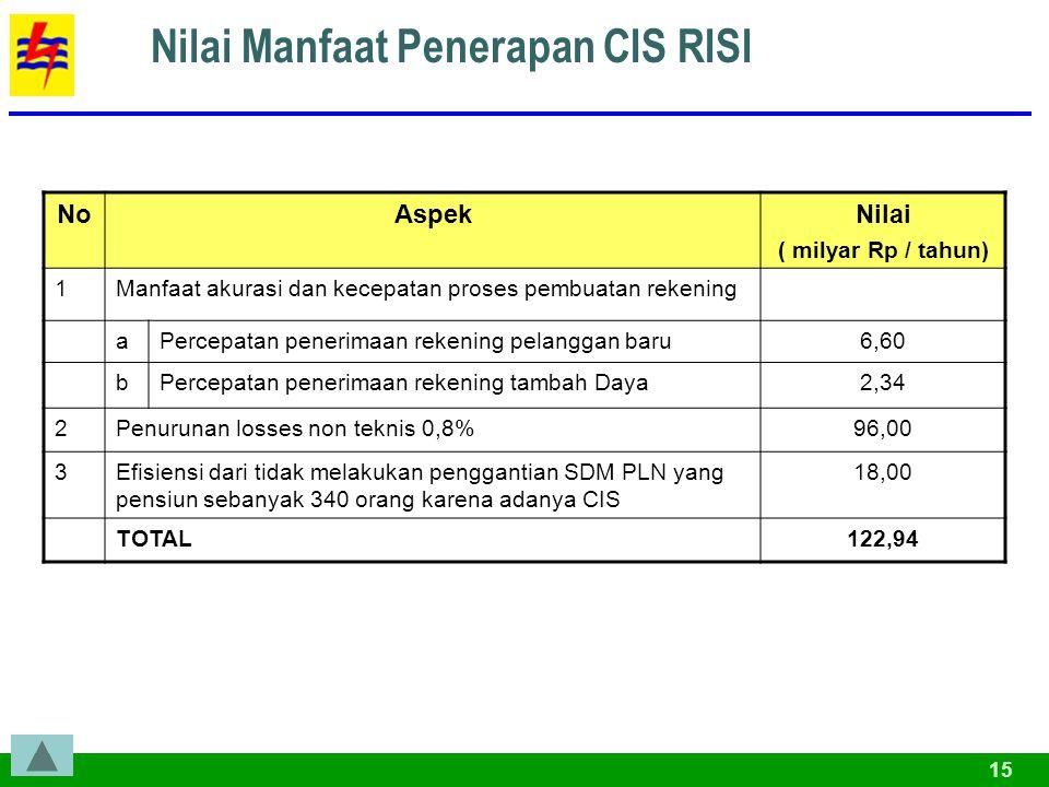 15 Nilai Manfaat Penerapan CIS RISI NoAspekNilai ( milyar Rp / tahun) 1Manfaat akurasi dan kecepatan proses pembuatan rekening aPercepatan penerimaan rekening pelanggan baru6,60 bPercepatan penerimaan rekening tambah Daya2,34 2Penurunan losses non teknis 0,8%96,00 3Efisiensi dari tidak melakukan penggantian SDM PLN yang pensiun sebanyak 340 orang karena adanya CIS 18,00 TOTAL122,94