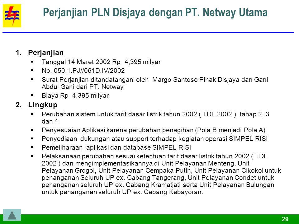 29 Perjanjian PLN Disjaya dengan PT.