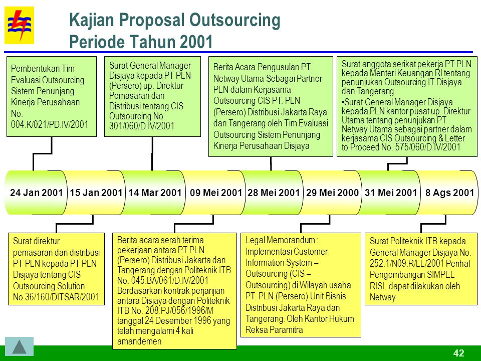 42 8 Ags 2001 31 Mei 2001 Kajian Proposal Outsourcing Periode Tahun 2001 29 Mei 2000 28 Mei 2001 09 Mei 2001 14 Mar 2001 15 Jan 2001 24 Jan 2001 Pembe