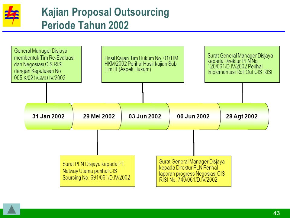 43 28 Agt 2002 Kajian Proposal Outsourcing Periode Tahun 2002 06 Jun 2002 03 Jun 2002 29 Mei 2002 31 Jan 2002 General Manager Disjaya membentuk Tim Re