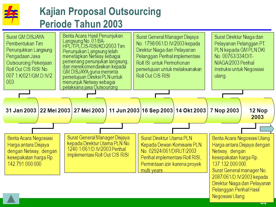 44 12 Nop 2003 7 Nop 2003 Kajian Proposal Outsourcing Periode Tahun 2003 14 Okt 2003 16 Sep 2003 11 Jun 2003 27 Mei 2003 22 Mei 2003 31 Jan 2003 Surat