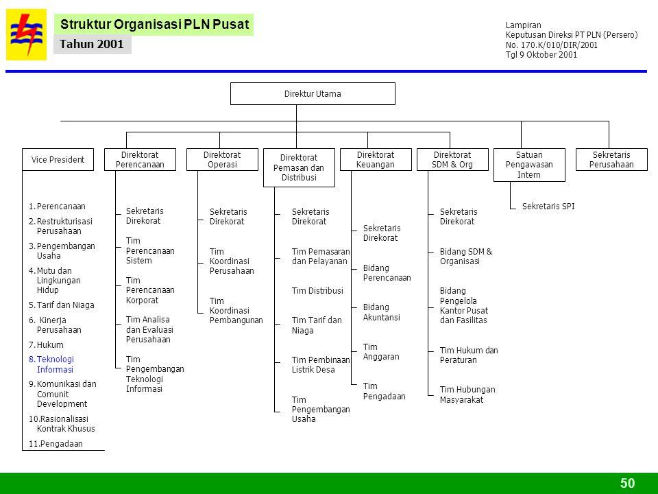 50 Lampiran Keputusan Direksi PT PLN (Persero) No.