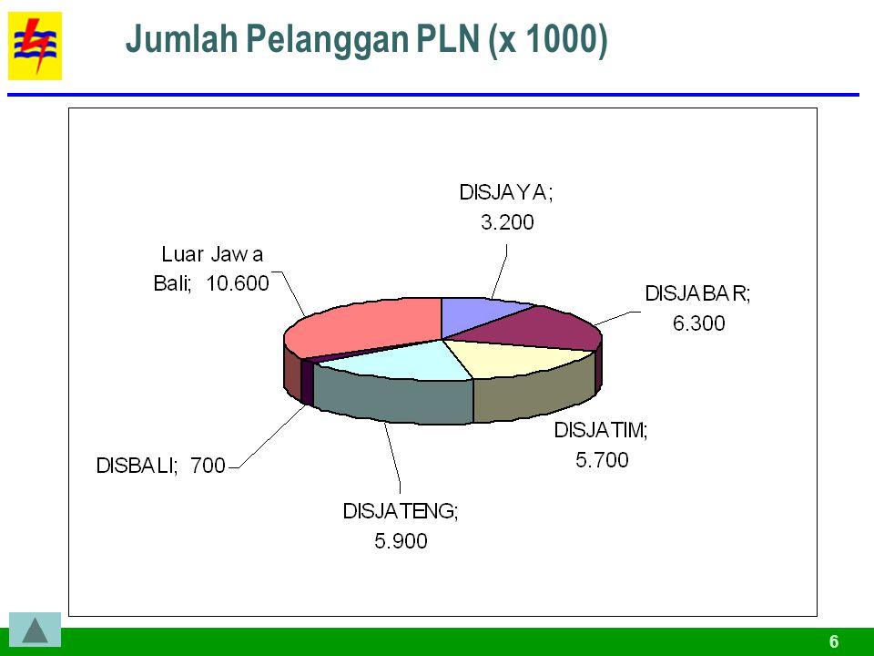 6 Jumlah Pelanggan PLN (x 1000)
