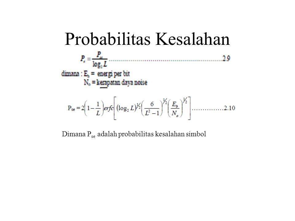 Probabilitas Kesalahan Dimana P se adalah probabilitas kesalahan simbol