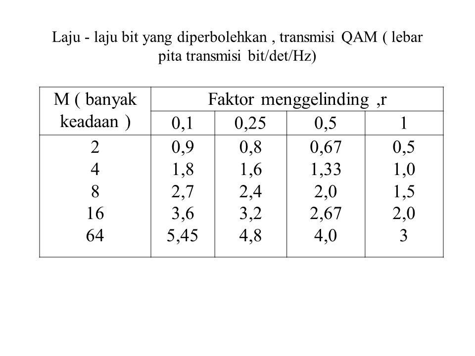 Laju - laju bit yang diperbolehkan, transmisi QAM ( lebar pita transmisi bit/det/Hz) M ( banyak keadaan ) Faktor menggelinding,r 0,10,250,51 2 4 8 16 64 0,9 1,8 2,7 3,6 5,45 0,8 1,6 2,4 3,2 4,8 0,67 1,33 2,0 2,67 4,0 0,5 1,0 1,5 2,0 3