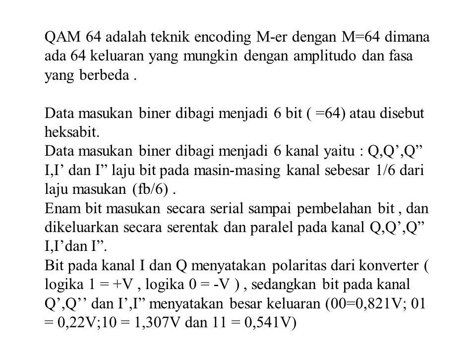 QAM 64 adalah teknik encoding M-er dengan M=64 dimana ada 64 keluaran yang mungkin dengan amplitudo dan fasa yang berbeda.
