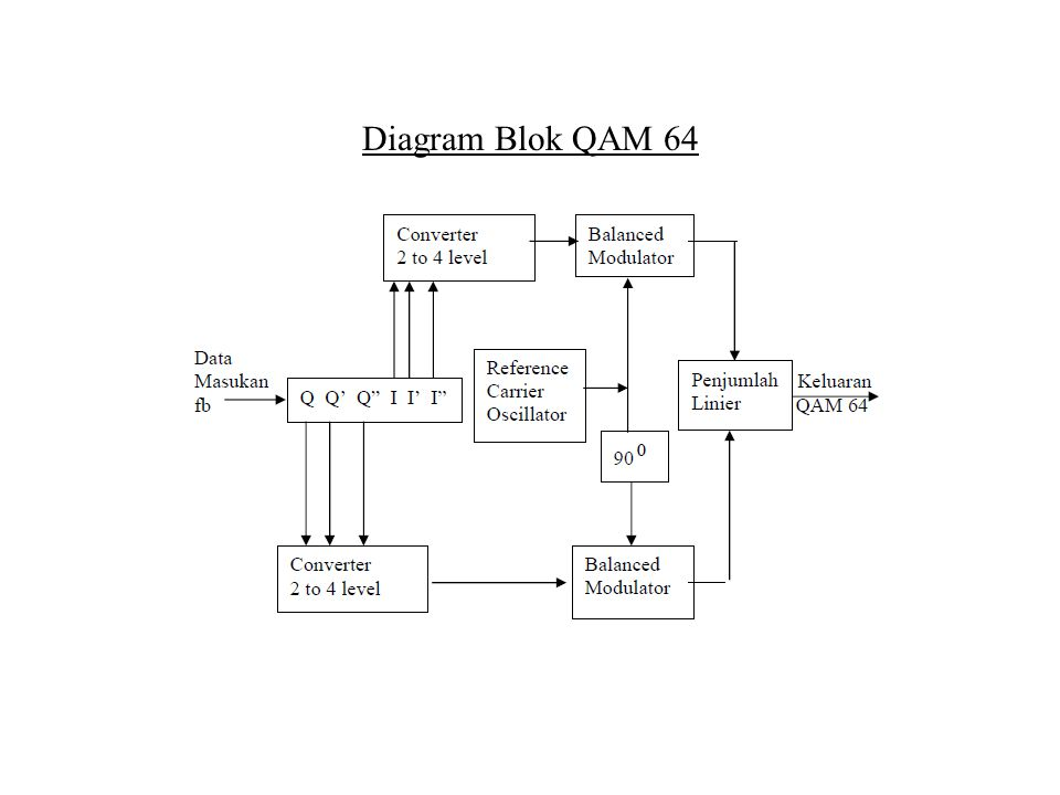 Diagram Blok QAM 64