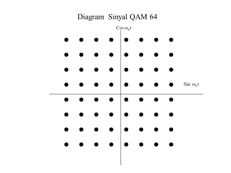 Diagram Sinyal QAM 64