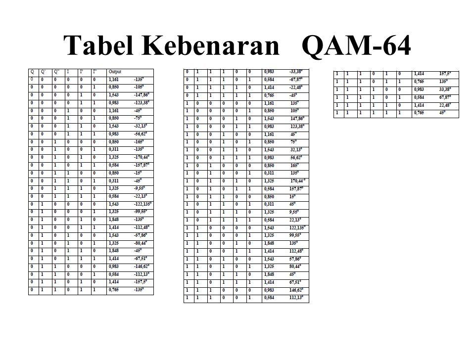 Tabel Kebenaran QAM-64