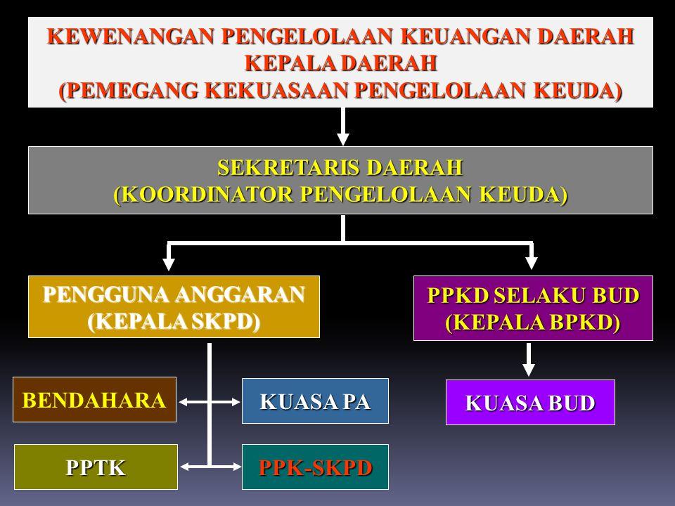 KEWENANGAN PENGELOLAAN KEUANGAN DAERAH KEPALA DAERAH (PEMEGANG KEKUASAAN PENGELOLAAN KEUDA) SEKRETARIS DAERAH (KOORDINATOR PENGELOLAAN KEUDA) PENGGUNA ANGGARAN (KEPALA SKPD) PPKD SELAKU BUD (KEPALA BPKD) BENDAHARA PPTK KUASA PA PPK-SKPD KUASA BUD