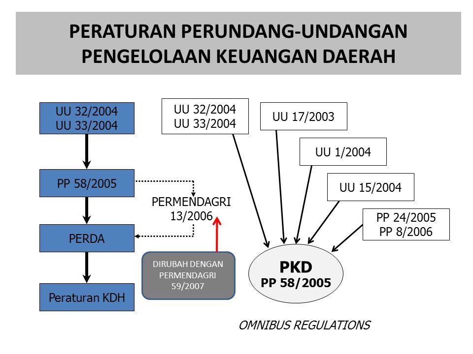 PERATURAN PERUNDANG-UNDANGAN PENGELOLAAN KEUANGAN DAERAH UU 32/2004 UU 33/2004 Peraturan KDH PERDA PP 58/2005 UU 32/2004 UU 33/2004 UU 17/2003 UU 1/2004 UU 15/2004 PP 24/2005 PP 8/2006 PKD PP 58/2005 OMNIBUS REGULATIONS PERMENDAGRI 13/2006 DIRUBAH DENGAN PERMENDAGRI 59/2007