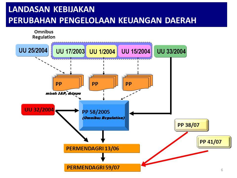 Omnibus Regulation 6 UU 17/2003 UU 1/2004 UU 15/2004 UU 25/2004 UU 33/2004 PP UU 32/2004 PERMENDAGRI 13/06 misal: SAP, dstnya PP 58/2005 (Omnibus Regulation) PERMENDAGRI 59/07 PP 41/07 PP 38/07 LANDASAN KEBIJAKAN PERUBAHAN PENGELOLAAN KEUANGAN DAERAH