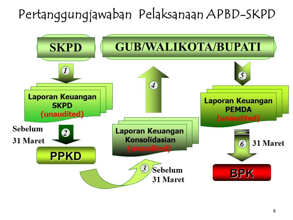 8 SKPD Sebelum 31 Maret Pertanggungjawaban Pelaksanaan APBD-SKPD Laporan Keuangan SKPD (unaudited) Laporan Keuangan Konsolidasian (unaudited) Laporan