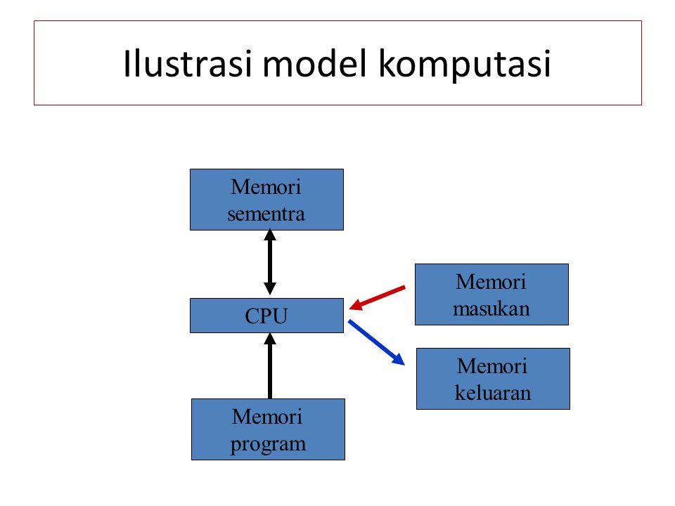 Ilustrasi model komputasi Memori sementra Memori program CPU Memori masukan Memori keluaran