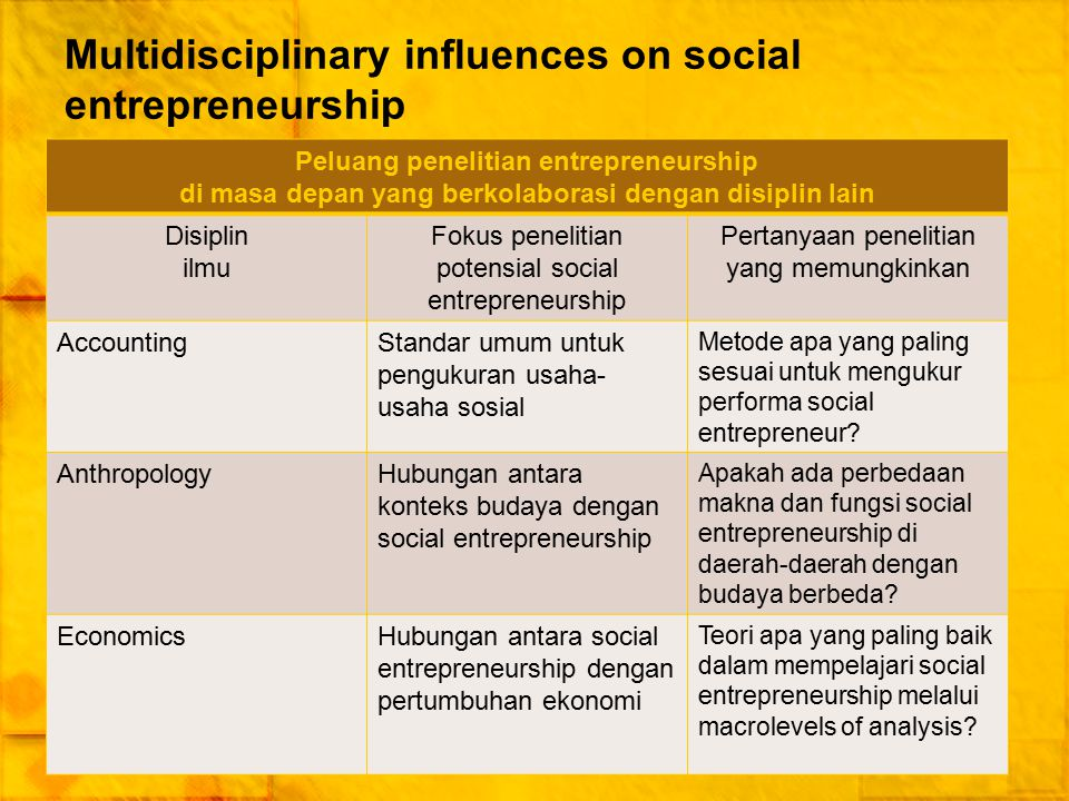 Multidisciplinary influences on social entrepreneurship Peluang penelitian entrepreneurship di masa depan yang berkolaborasi dengan disiplin lain Disi
