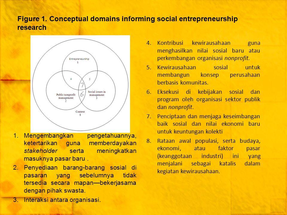 Figure 1. Conceptual domains informing social entrepreneurship research 1.Mengembangkan pengetahuannya, ketertarikan guna memberdayakan stakeholder se