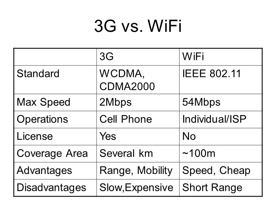 3G vs. WiFi 3GWiFi StandardWCDMA, CDMA2000 IEEE 802.11 Max Speed2Mbps54Mbps OperationsCell PhoneIndividual/ISP LicenseYesNo Coverage AreaSeveral km~10