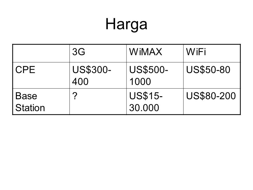 Harga 3GWiMAXWiFi CPEUS$300- 400 US$500- 1000 US$50-80 Base Station ?US$15- 30.000 US$80-200