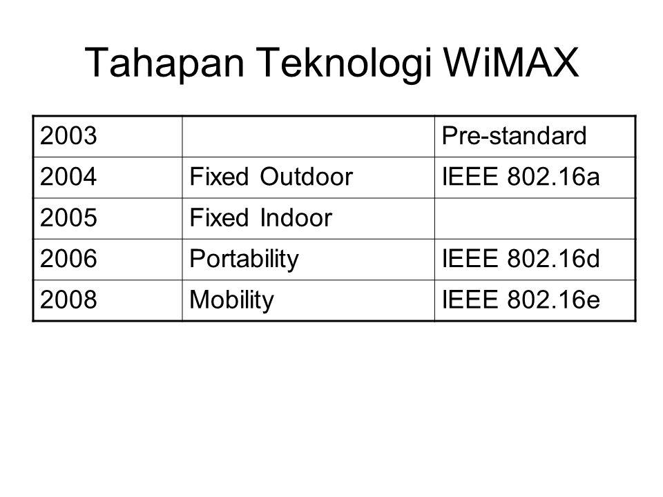 Tahapan Teknologi WiMAX 2003Pre-standard 2004Fixed OutdoorIEEE 802.16a 2005Fixed Indoor 2006PortabilityIEEE 802.16d 2008MobilityIEEE 802.16e