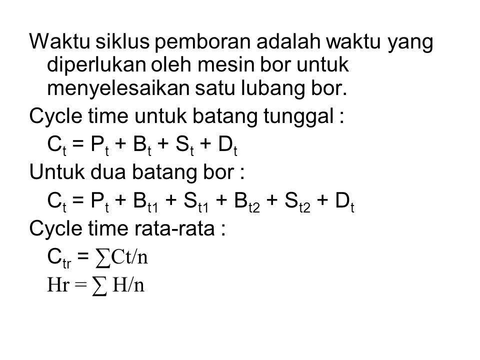 Waktu siklus pemboran adalah waktu yang diperlukan oleh mesin bor untuk menyelesaikan satu lubang bor. Cycle time untuk batang tunggal : C t = P t + B