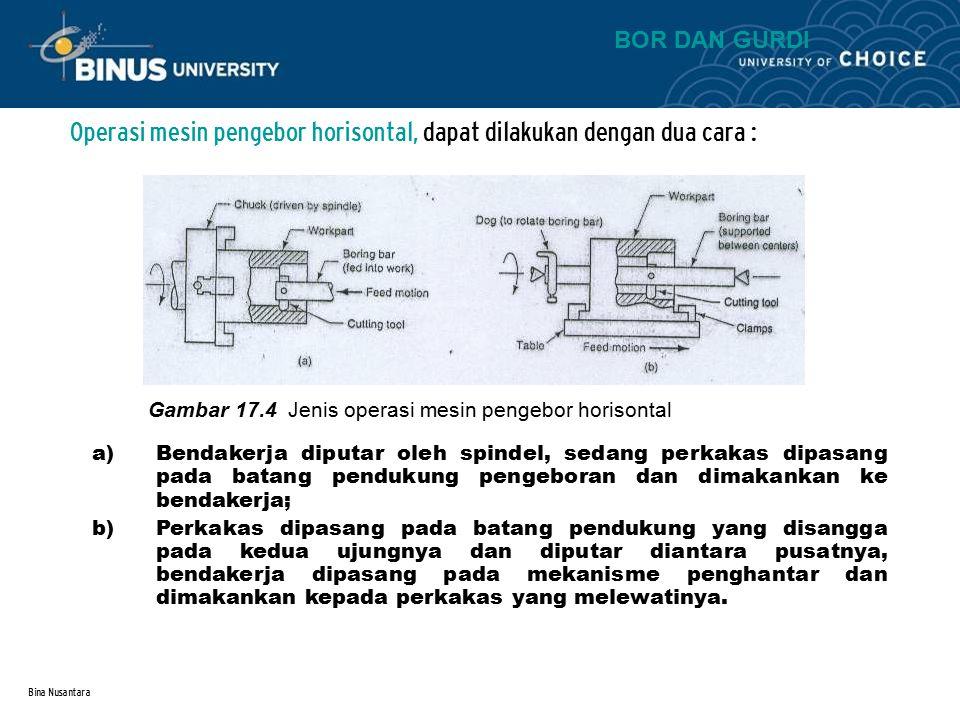Bina Nusantara Elemen dasar proses penggurdian adalah : 1.