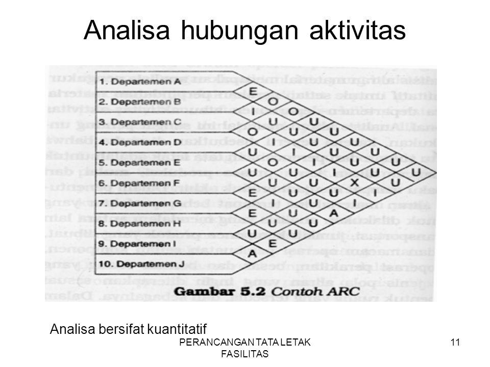 PERANCANGAN TATA LETAK FASILITAS 11 Analisa hubungan aktivitas Analisa bersifat kuantitatif